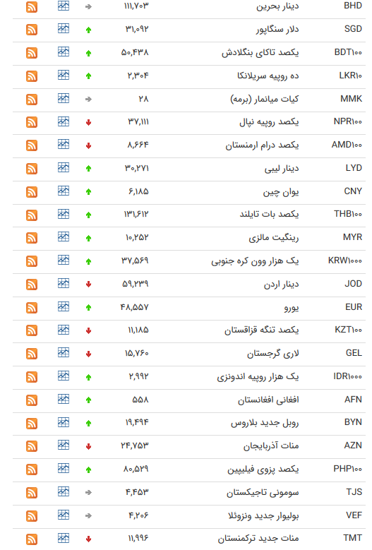 کاهش نرخ 11 ارز بین بانکی + جدول